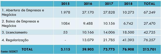 Resultados alcançados a partir da implantação do Registro e Licenciamento de Empresas - RLE:<br><br> <ul>     <li>3115 empreendedores atendidos em 2015</li>     <li>59.903 empreendedores atendidos em 2016</li>     <li>73.908 empreendedores atendidos em 2017</li>     <li>213.701 empreendedores atendidos em 2018 (entre janeiro e novembro)</li>     <li>Redução significativa no prazo de atendimento ao empreendedor, de uma média de 120 dias em 2015 para menos de 24 horas em dezembro/2017</li>     <li>Implantado o comitê gestor da Redesim-DF, permitindo acesso à rede nacional de simplificação e desburocratização dos processos de abertura, alteração e baixa das empresas</li> </ul>