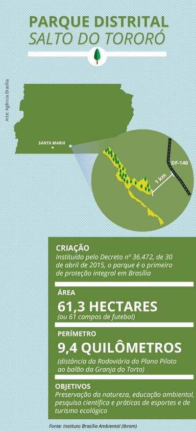 """Criado, em Santa Maria, por meio do Decreto nº 36.472/2015 (<a href=""""https://www.tc.df.gov.br/SINJ/Norma/79551/Decreto_36472_30_04_2015.pdf"""">link aqui</a>), o Parque Distrital do Salto do Tororó, unidade de conservação do grupo de Proteção Integral."""