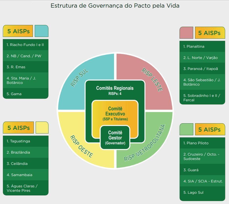 """O Comitê Distrital de Segurança Pública foi efetivado a partir da implantação das 04 (quatro) instâncias de governança locais e regionais do Pacto pela Vida, conforme Decreto nº 36.619/2015 <a href=""""http://www.sinj.df.gov.br/sinj/Norma/6da37aae2d5c4da586a6219dc66cf539/Decreto_36619_21_07_2015.html"""">(link aqui</a>).  <br><br> Em 2017, a política foi reformulada e posteriormente publicada por meio da Portaria Conjunta nº 02/2017, a qual estabelece o Comitê Executivo (composto pelos dirigentes do Sistema de Segurança Pública) e o Comitê Gestor (com a presença dos dirigentes e o Governador) como conselhos onde ocorre a gestão de resultados e tomadas de decisões estratégicas."""