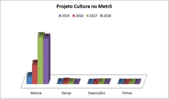 Realizadas, desde 2015, por meio de parcerias, diversas ações de arte e cultura, com apresentação nas estações, algumas de forma itinerante: <ul>     <li>Exposições fotográficas</li>      <li>Quadrilhas juninas e forró nos trilhos</li>      <li>Atividades circenses</li>     <li>Batalha de rimas</li>     <li>Performances de dança</li>      <li>Edições do projeto Rolê Cultural</li>     <li>Mostras de vídeo</li>     <li>Lançamentos de livro</li>     <li>Edições do cultura da população de rua do centro Pop</li>     <li>Apresentação de samba com idosos</li>      <li>Apresentações de coral</li>     <li>Apresentações de orquestra</li>     <li>Rodas de conversa</li>     <li>Atrações diversas apoiadas pelo Fundo de Apoio à Cultura</li>     <li>Festivais de dança</li>     <li>Edição de dança de sling</li>     <li>Edições do Cultura Trans</li> </ul>